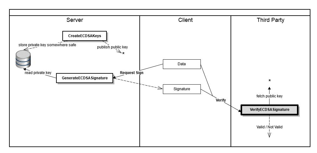 ECDSA Process