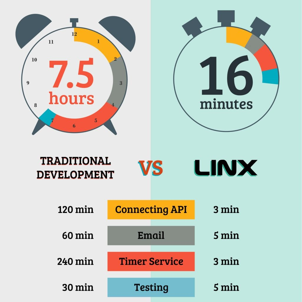 Low code vs traditional coding