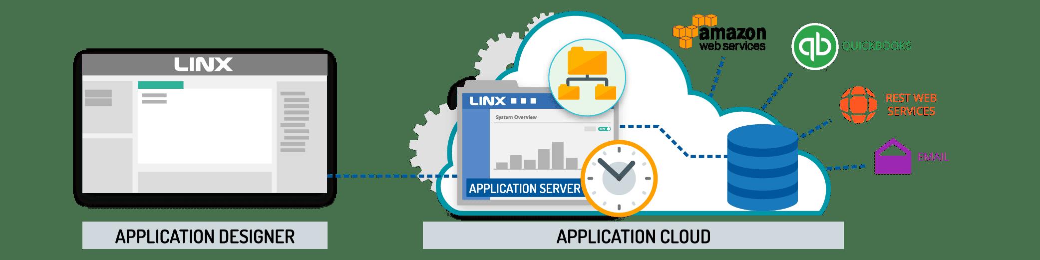 Linx Platform