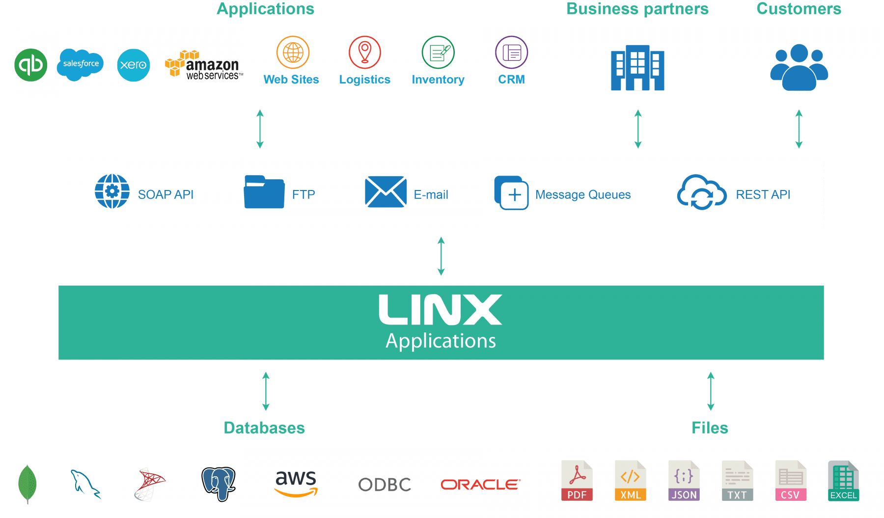 Linx IT architecture