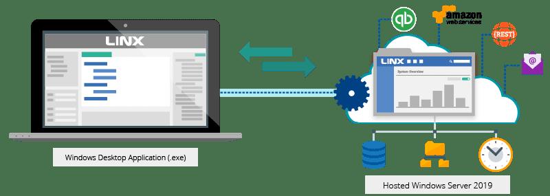 Application design and hosting
