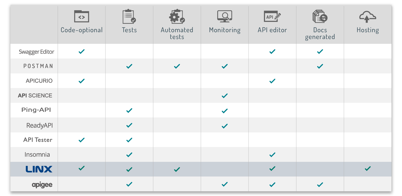 API table