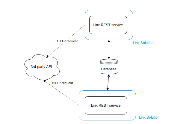 A generic process that retrieves the access token from the database.