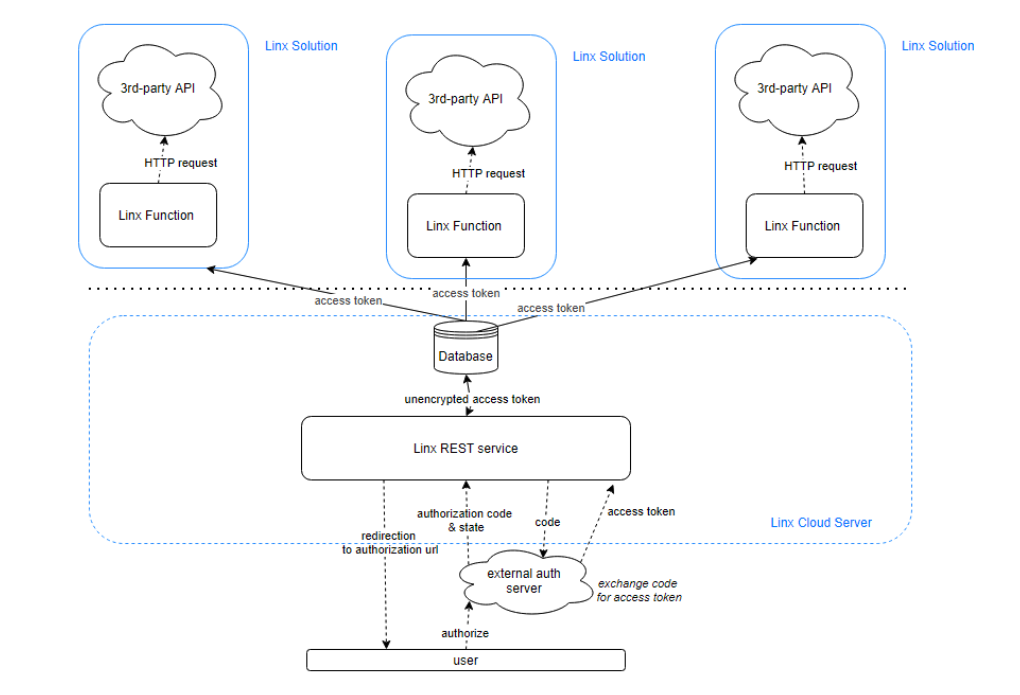 Single web service for token authorisation.