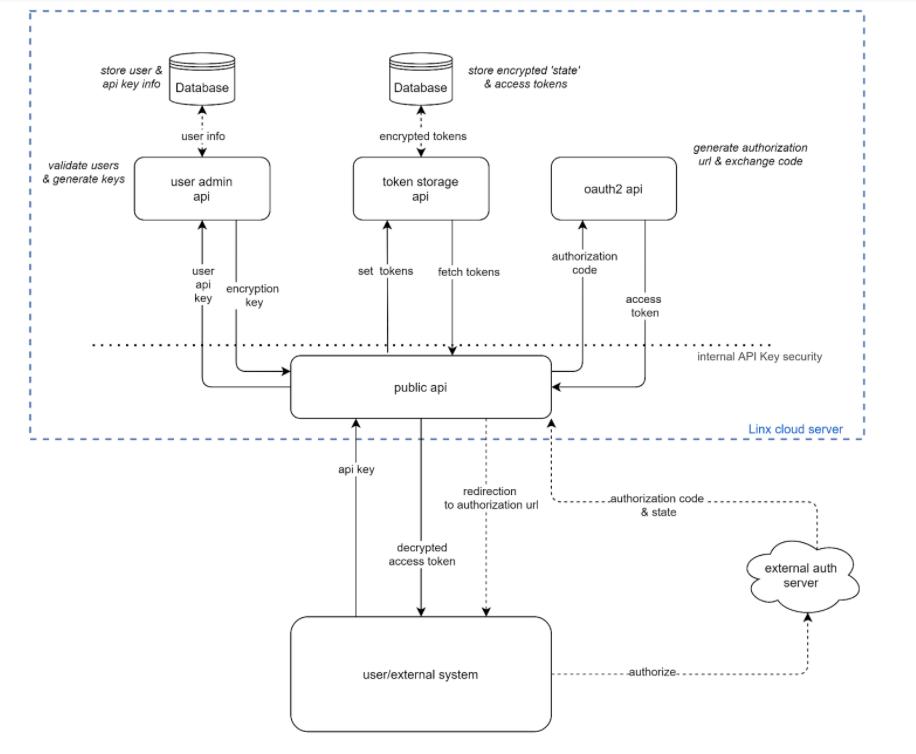 Linx serrvice running 4 REST APIs