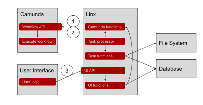 Camunda - Linx Workflow